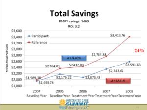 total savings chart