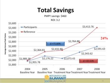 total savings chart