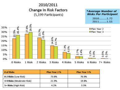 change in risk factors