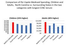 per capita medicaid spending