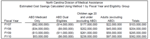 North Carolina Division of Medical Assistance Chart