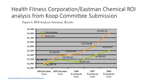 HFC Eastman Chemical wellness data