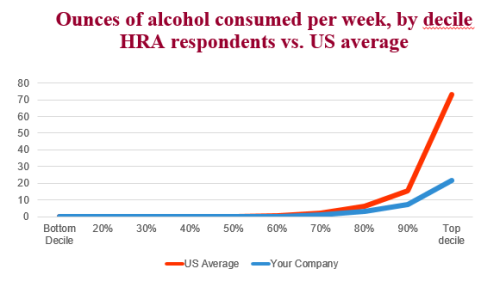 drinking rates