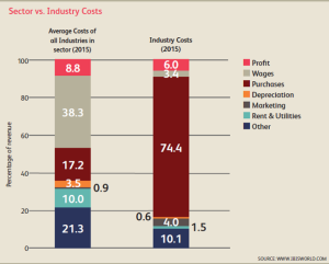 IBISworld cost structure
